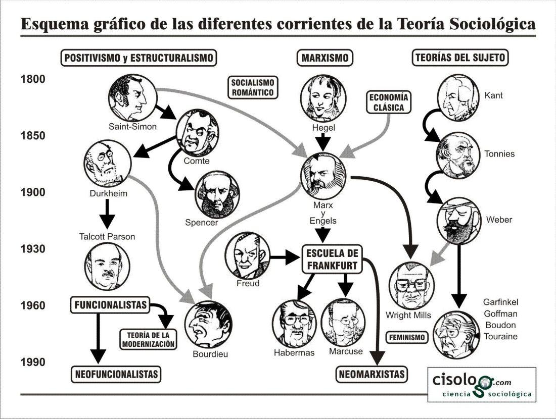 escuelas sociologicas
