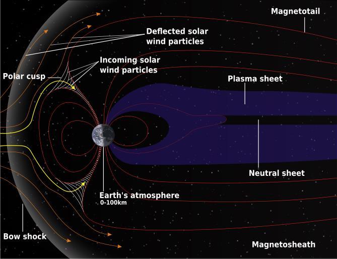Cinturon magnetico terrestre