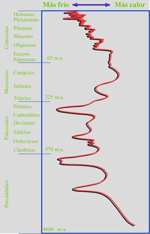 Clima Escala Geologica