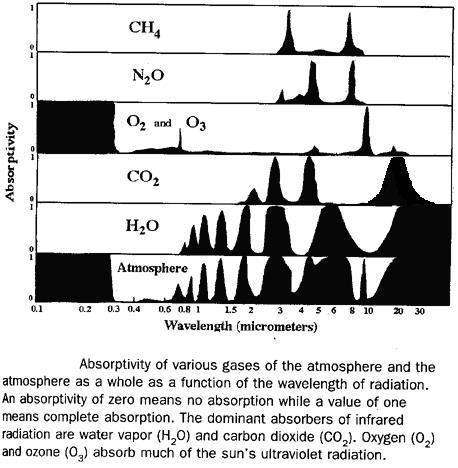 Efecto Invernadero Moleculas