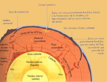 Estructura capas terrestres