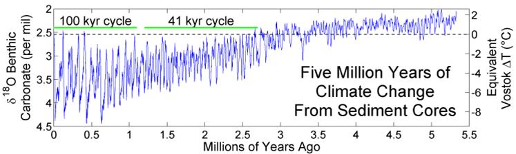 glaciaciones cuaternarias
