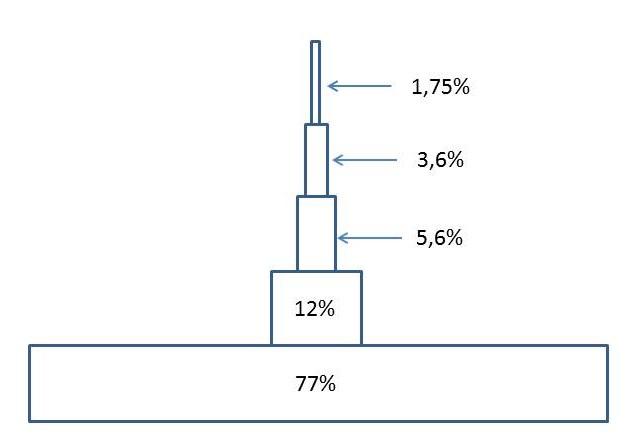 Desigualdad de rentas globales en 5 tramos del 20% de la renta