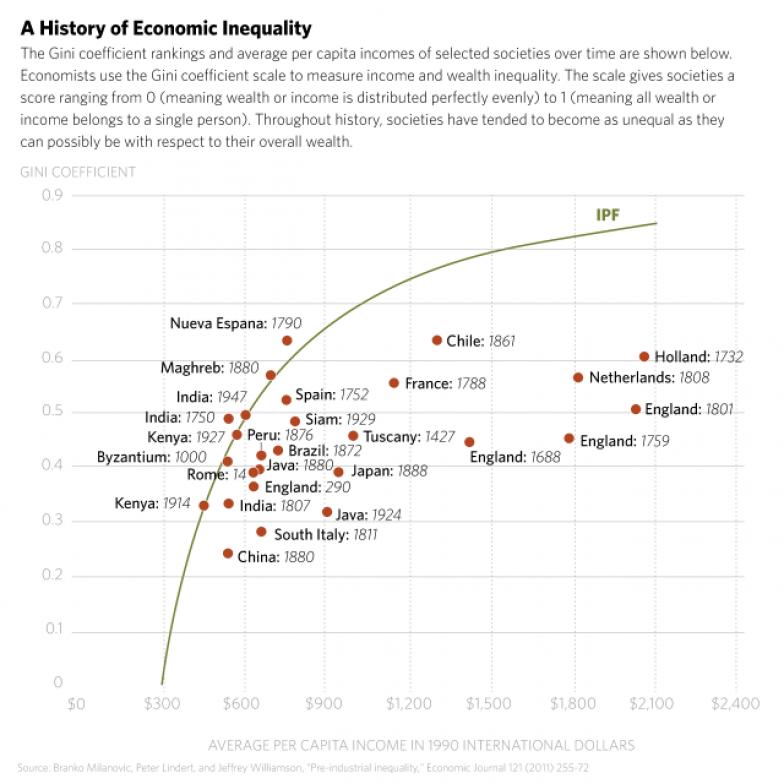 historic-inequality-Milanovic