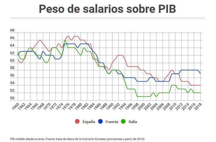 salarios-pib