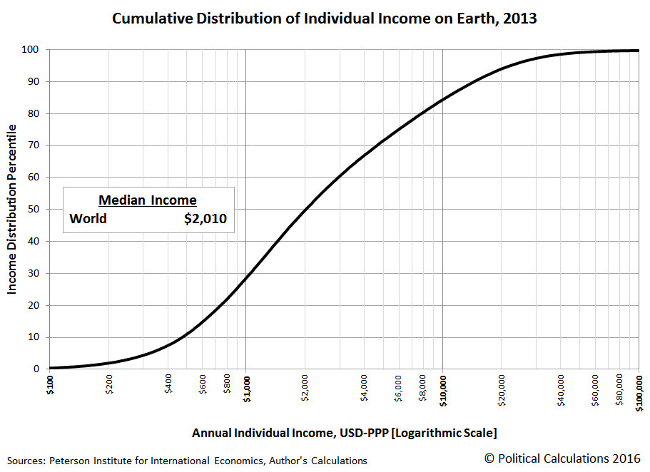 cumulative-distribution-of-individual-income-on-Earth-2013