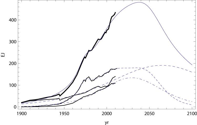 Hubbert-fossil-fuels