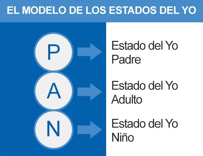 modelos-estados-del-yo-analisis-transaccional
